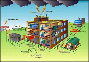 سیستم های ارتینگ تجهیزات حساسor Computer ground Signal ground