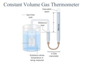 دماسنج گازی، ترمومتر گازی