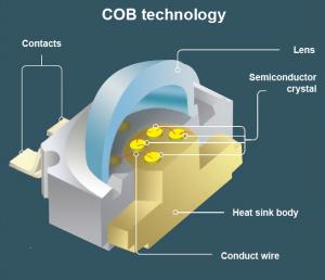 ساختار COB سیانکو