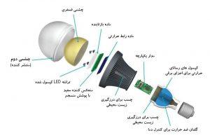 ساختار لامپ ال ای دی سیانکو