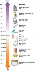جدول PH متری برای مواد مختلف