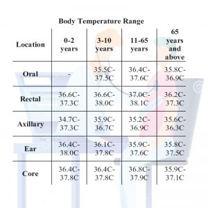 اندازه گیری دمای بدن
