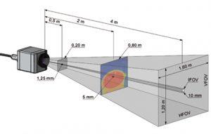 میدان دید دوربین ترموگرافی حرارتی ترموویژن