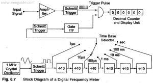 بلوک دیاگرام مدار داخلی فرکانس متر