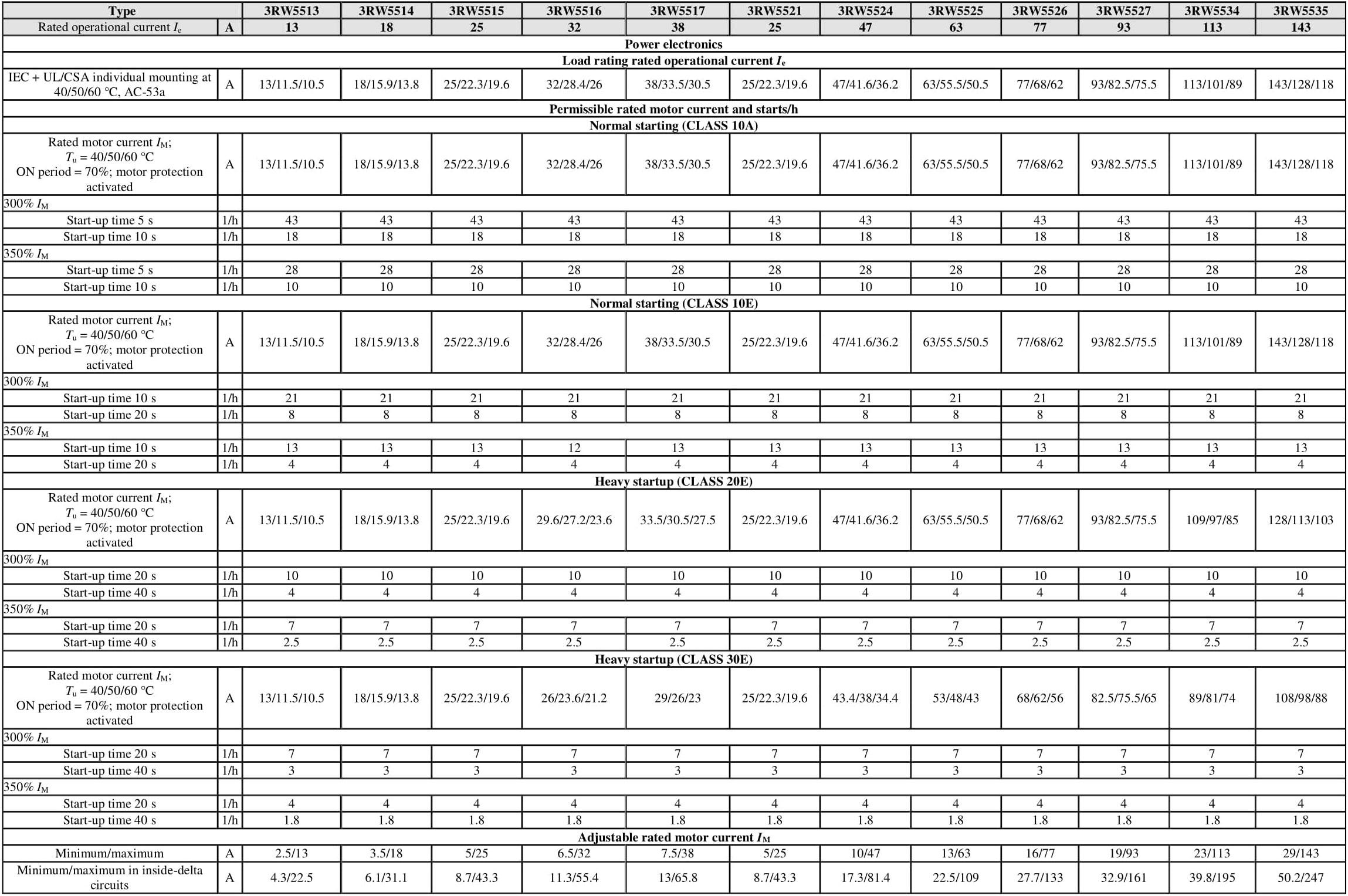 پیکربندی سافت استارترهای زیمنس 3RW55 قسمت اول