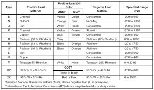 جدول مشخصات ترموکوپل های قابل پشتیبانی در fluke 725