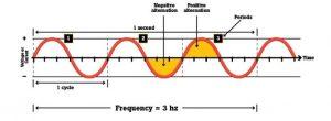 فرکانس چیست