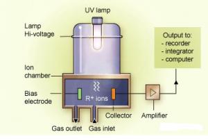 تکنولوژی سنسور PID در ساختار انواع نشت یاب گاز